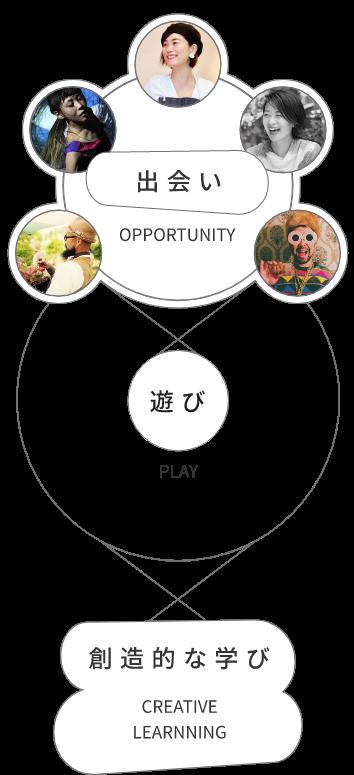 出会い×遊び×創造的な学び